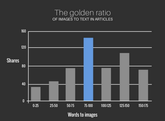 graph showing benefits of using images in blog posts