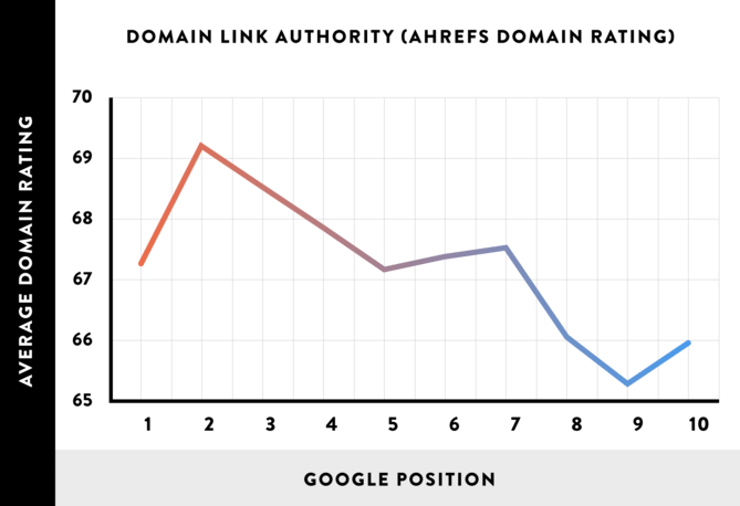 Brian-dean-domain-authority-graph