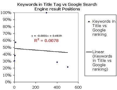 Keyword in title tag - serped.com