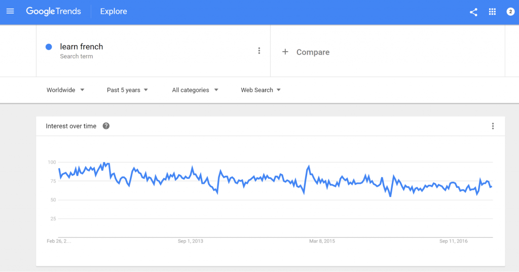 Google Trends Results - Serped