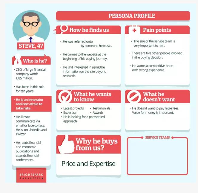 Customer Persona - Digital Marketing Agency Plan