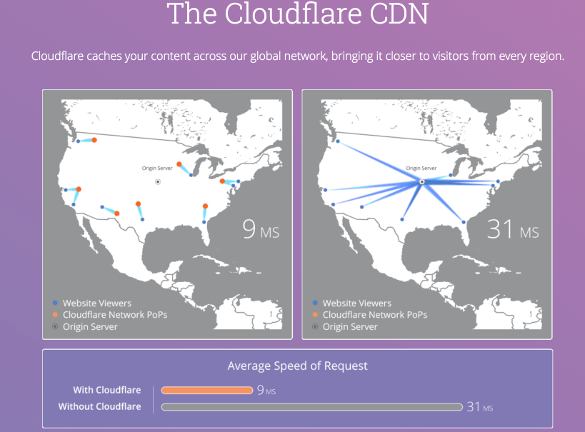 Content Delivery Network (CDN) - SEO Ranking Factors 2018