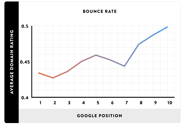 Bounce Rate - SEO Ranking Factor 2018