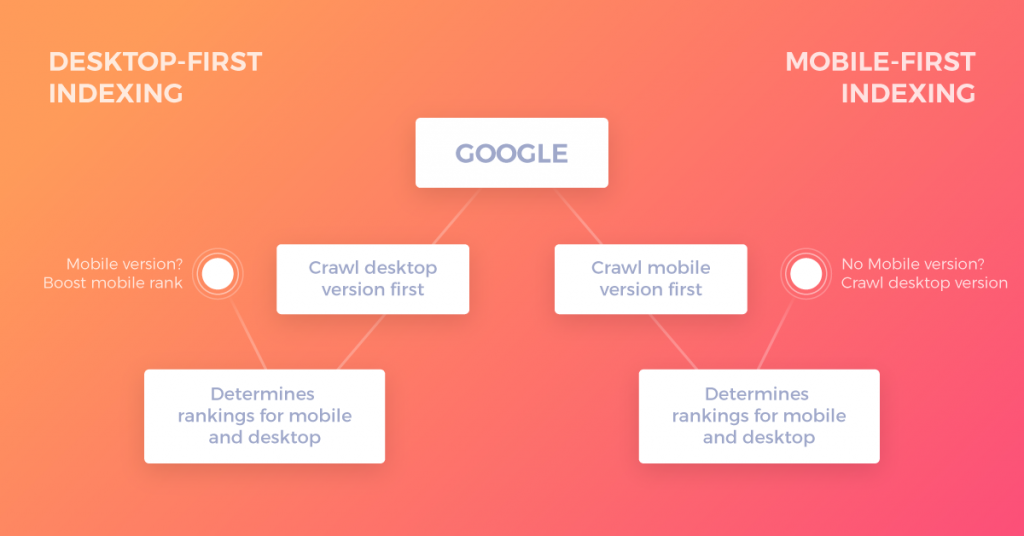 Mobile-First Indexing Vs Desktop-first Indexing