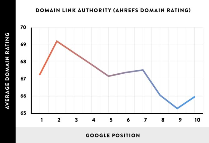 Brian-dean-domain-authority-graph