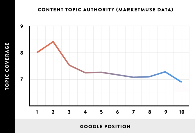 Content-topic-authority-graph