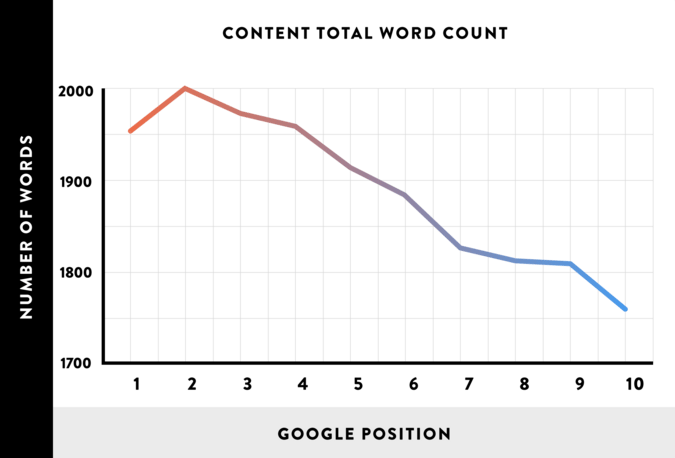 long-content-better-then-short-content-graph