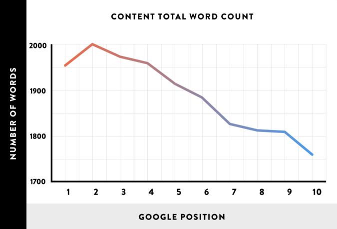 long-content-better-then-short-content-graph