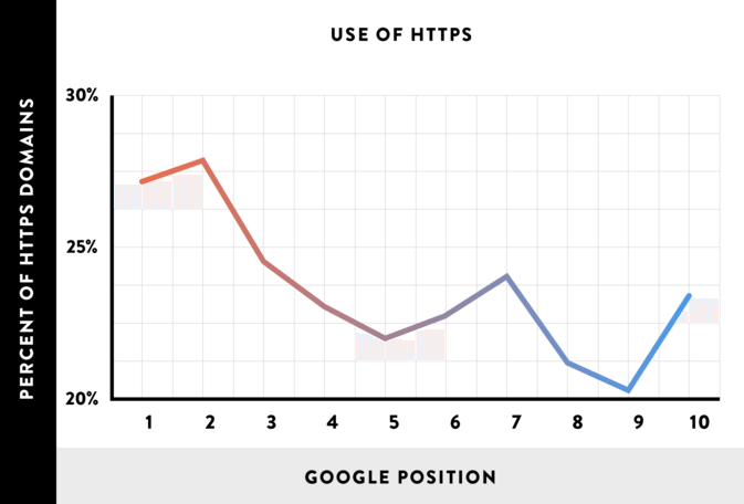 does-https-boost-rankings-graph