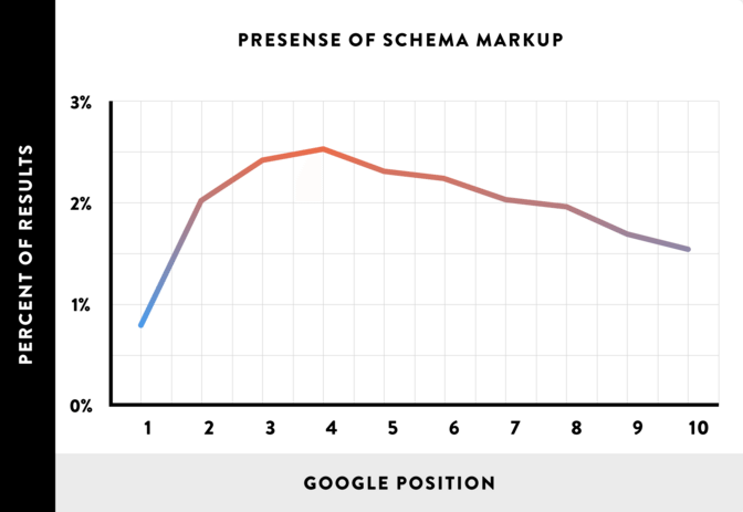 does-schema-markup-boost-rankings-graph