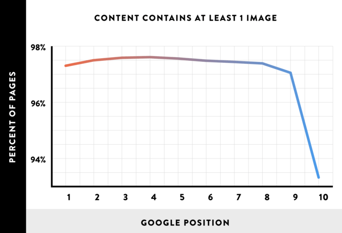 more-images-boost-rankings-graph