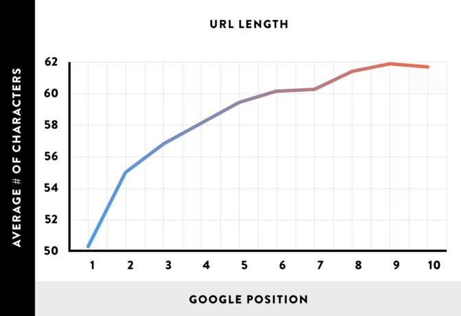 short-url-graph