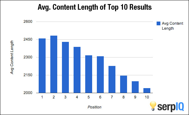 Optimal Length of Content for SEO - Serped.com