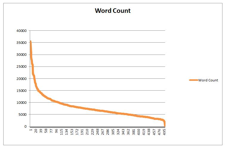 Optimal Content Length for SEO - Serped.com