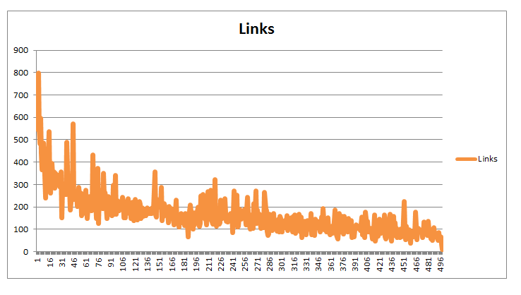 Ideal content length for SEO - Serped.con