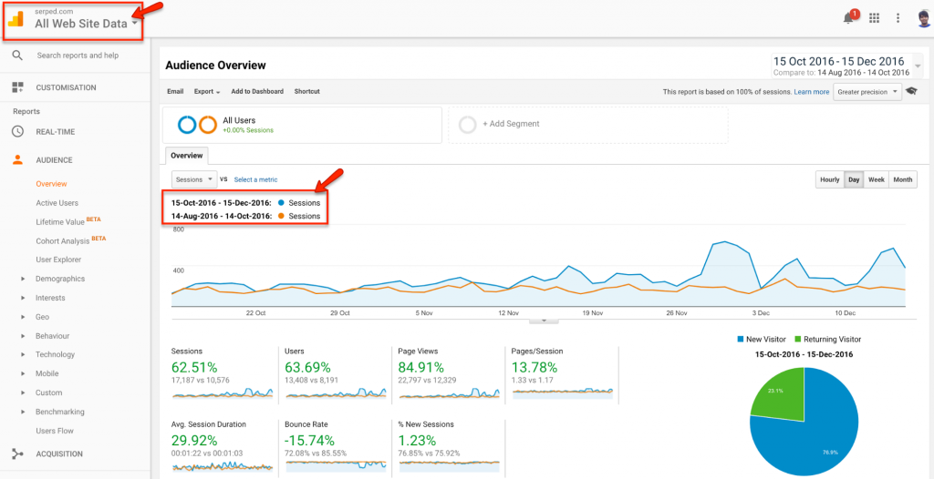 how to increase blog traffic organically - Serped.com