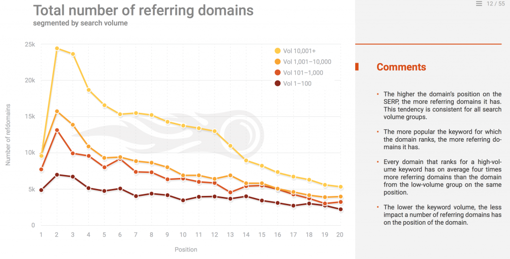 Referring Domain for Backlinks - SEO Ranking Factors 2018