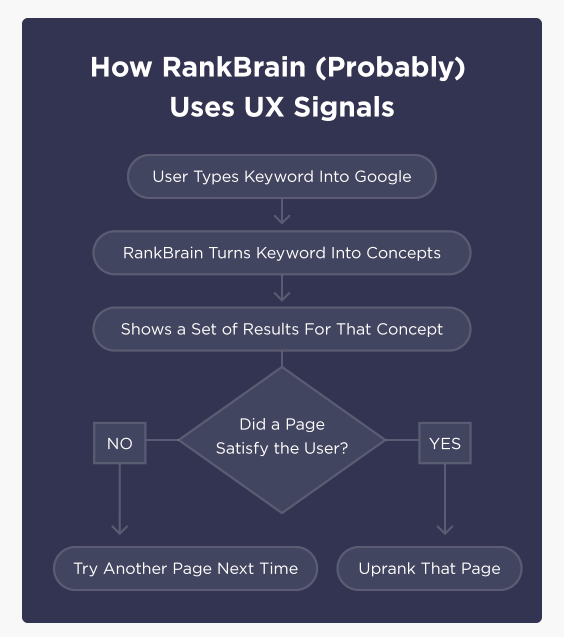 RankBrain and UX Signal - SEO Ranking Factors 2018