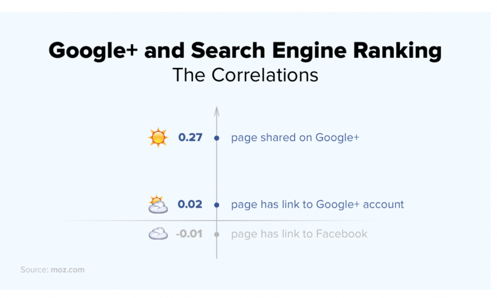 Google+ and SEO: The Search Engine Ranking Correlation