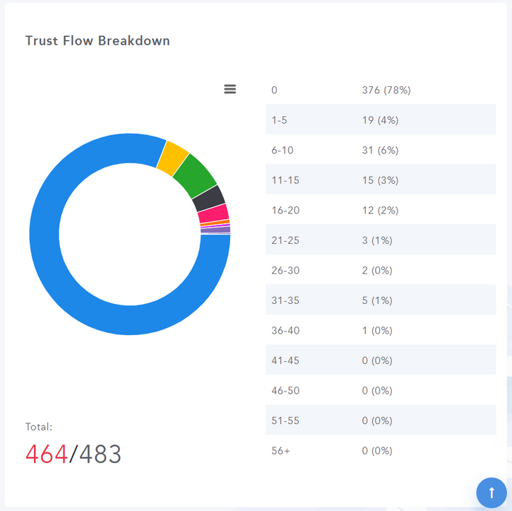 Trust Flow Breakdown